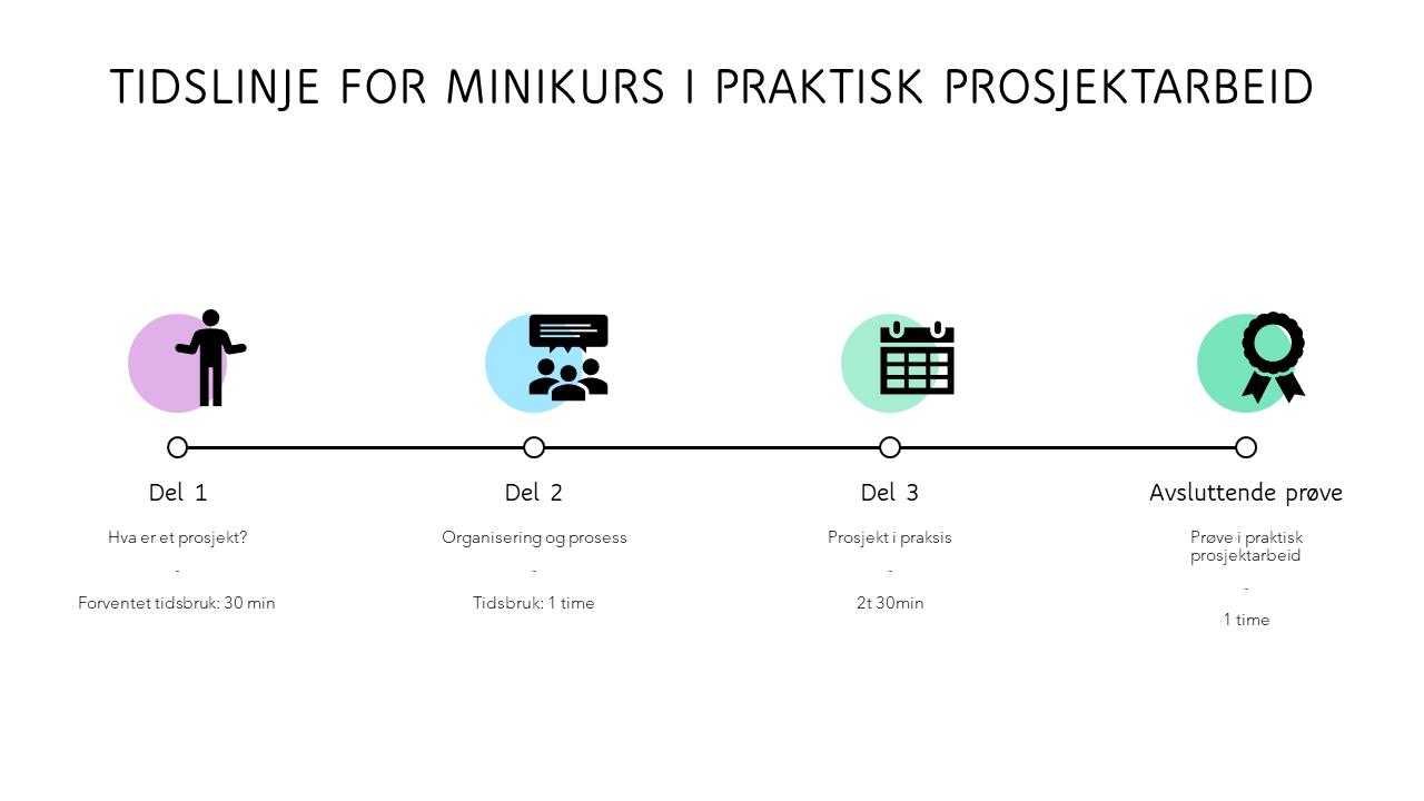 Tidslinje for minikurs i praktisk prosjektarbeid.